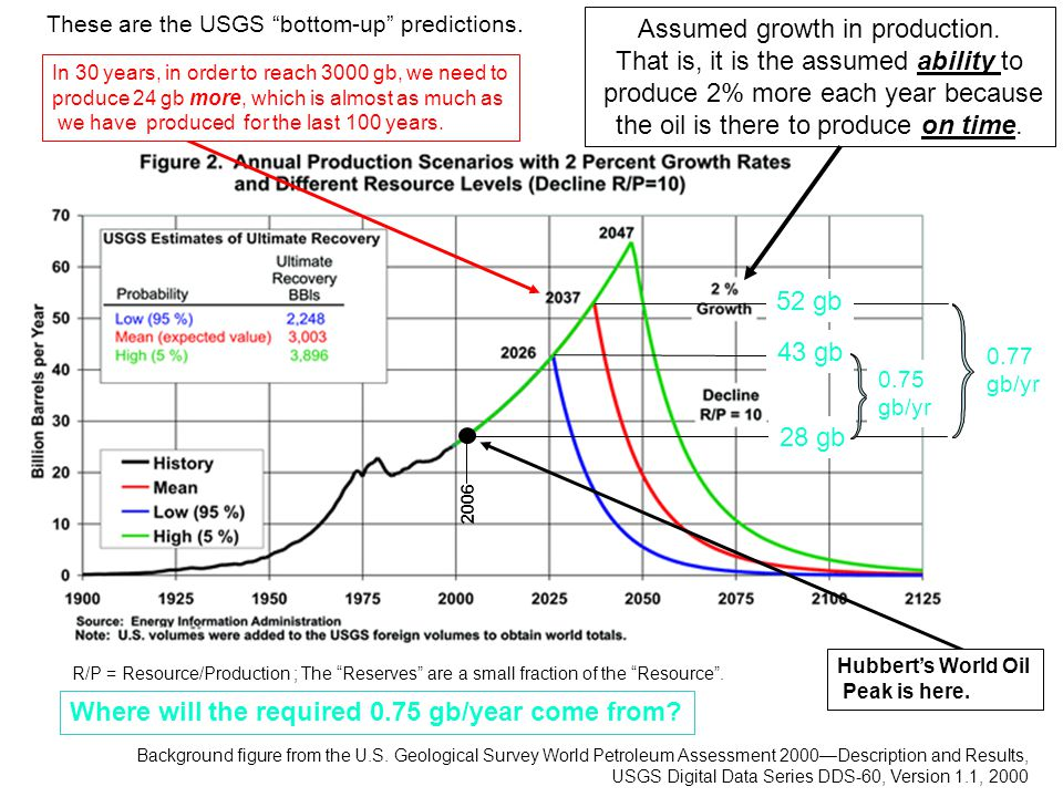 These are the USGS bottom-up predictions.