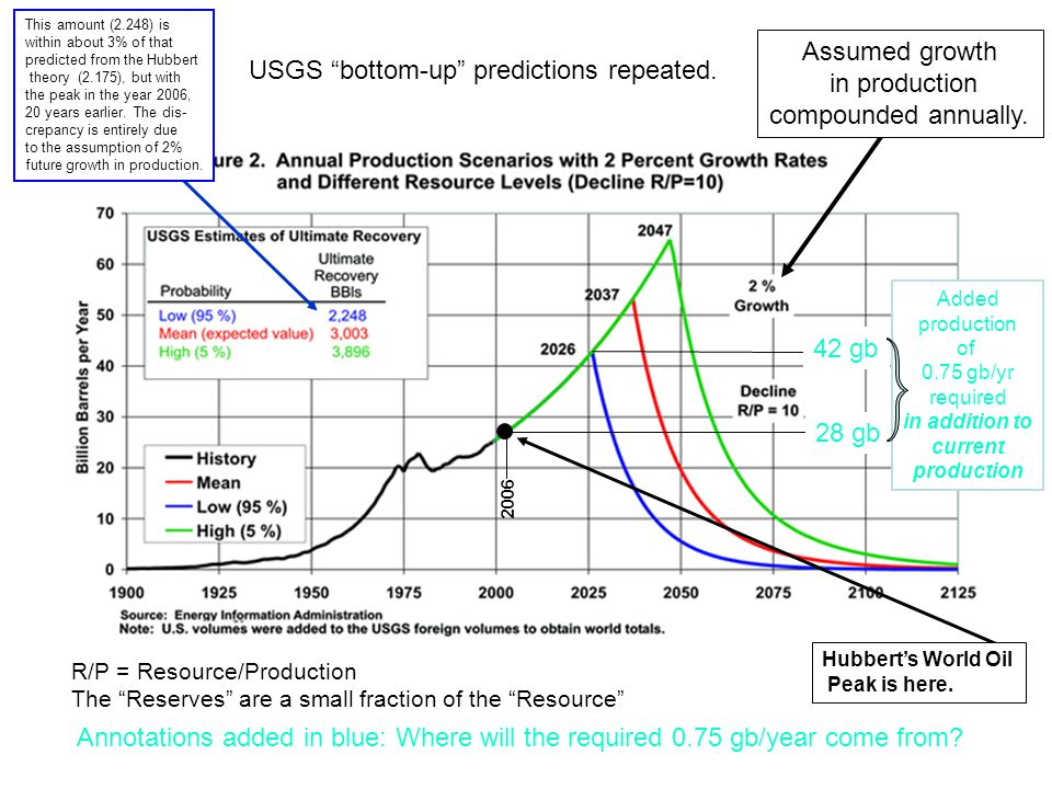 USGS bottom-up predictions repeated.