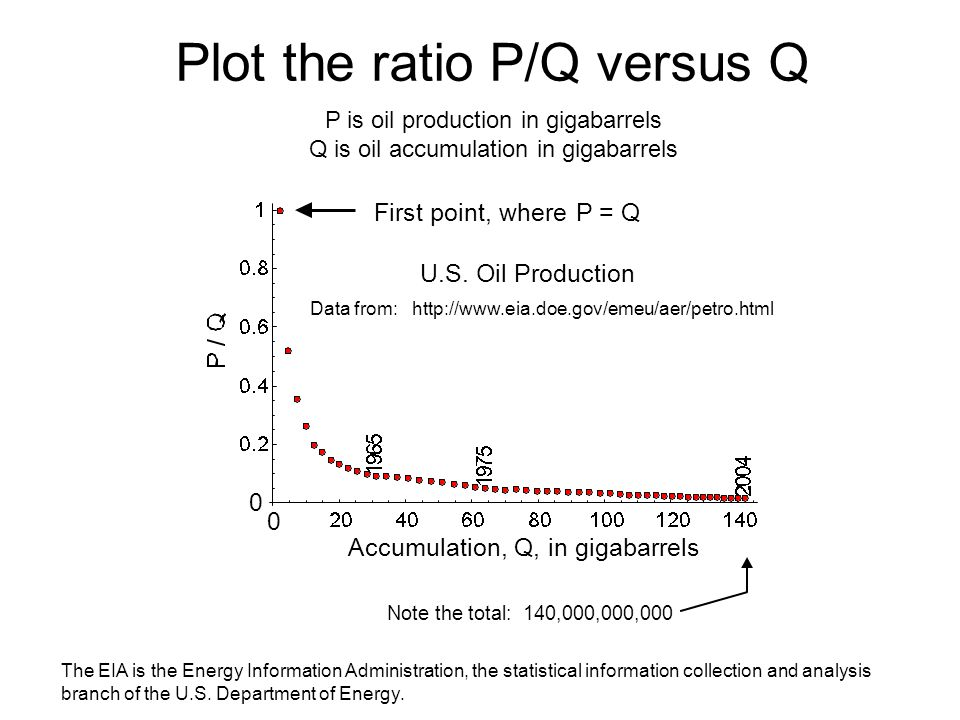 Plot the ratio P/Q versus Q First point, where P = Q Accumulation, Q, in gigabarrels U.S.