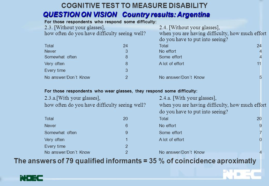 QUESTION ON VISION Country results: Argentina COGNITIVE TEST TO MEASURE DISABILITY For those respondents who respond some difficulty: 2.3.