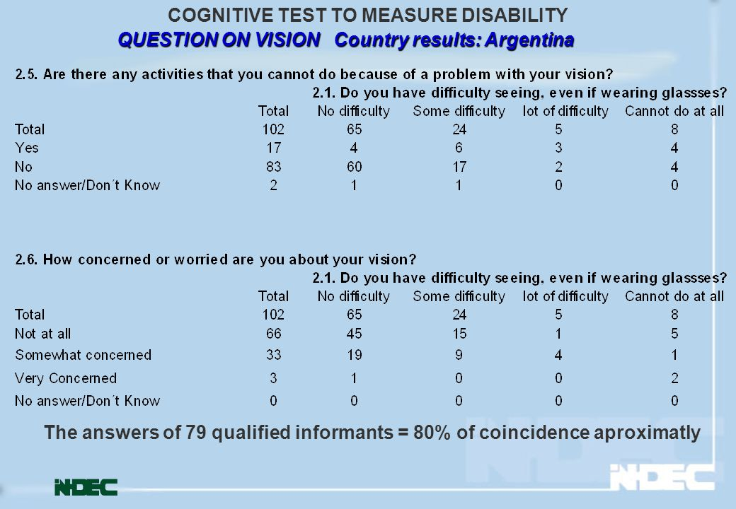 QUESTION ON VISION Country results: Argentina COGNITIVE TEST TO MEASURE DISABILITY The answers of 79 qualified informants = 80% of coincidence aproxim