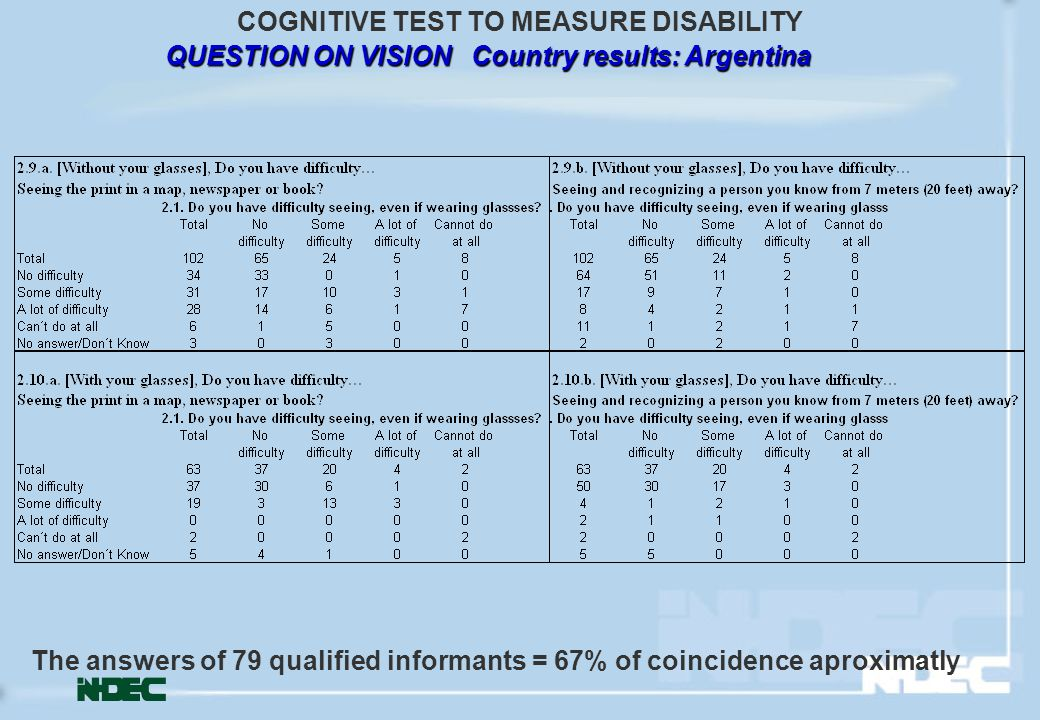 QUESTION ON VISION Country results: Argentina COGNITIVE TEST TO MEASURE DISABILITY The answers of 79 qualified informants = 67% of coincidence aproximatly