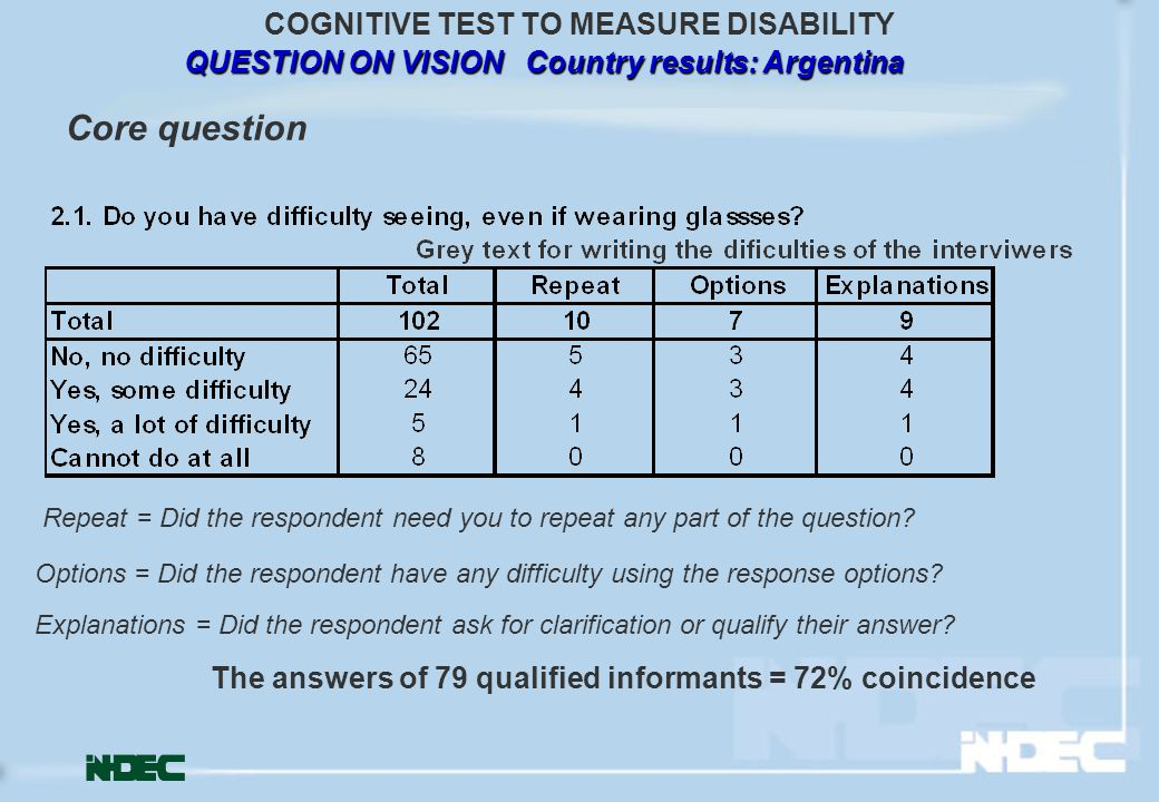 QUESTION ON VISION Country results: Argentina COGNITIVE TEST TO MEASURE DISABILITY Repeat = Did the respondent need you to repeat any part of the question.