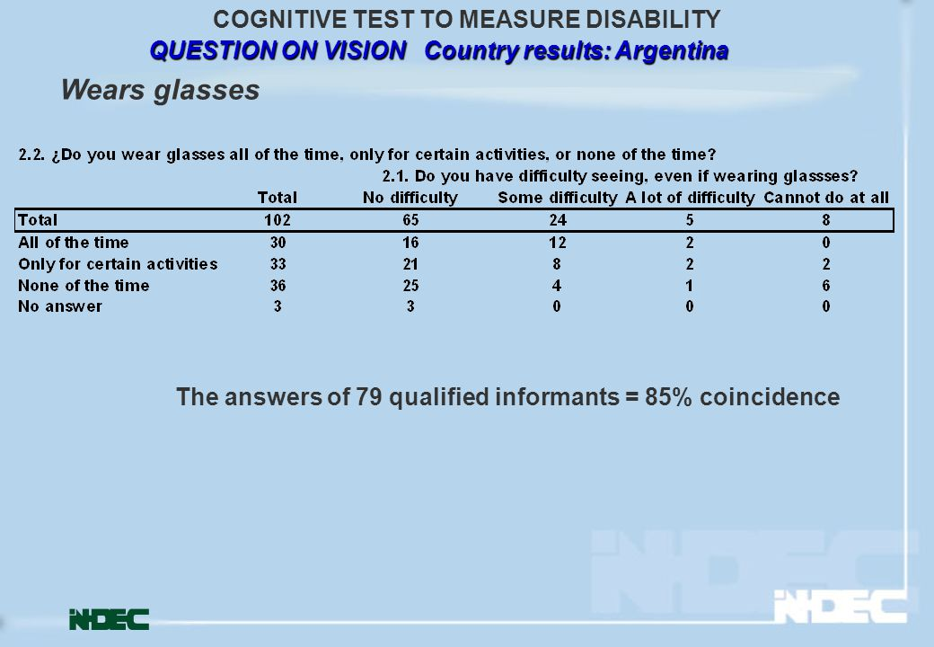 QUESTION ON VISION Country results: Argentina COGNITIVE TEST TO MEASURE DISABILITY The answers of 79 qualified informants = 85% coincidence Wears glas