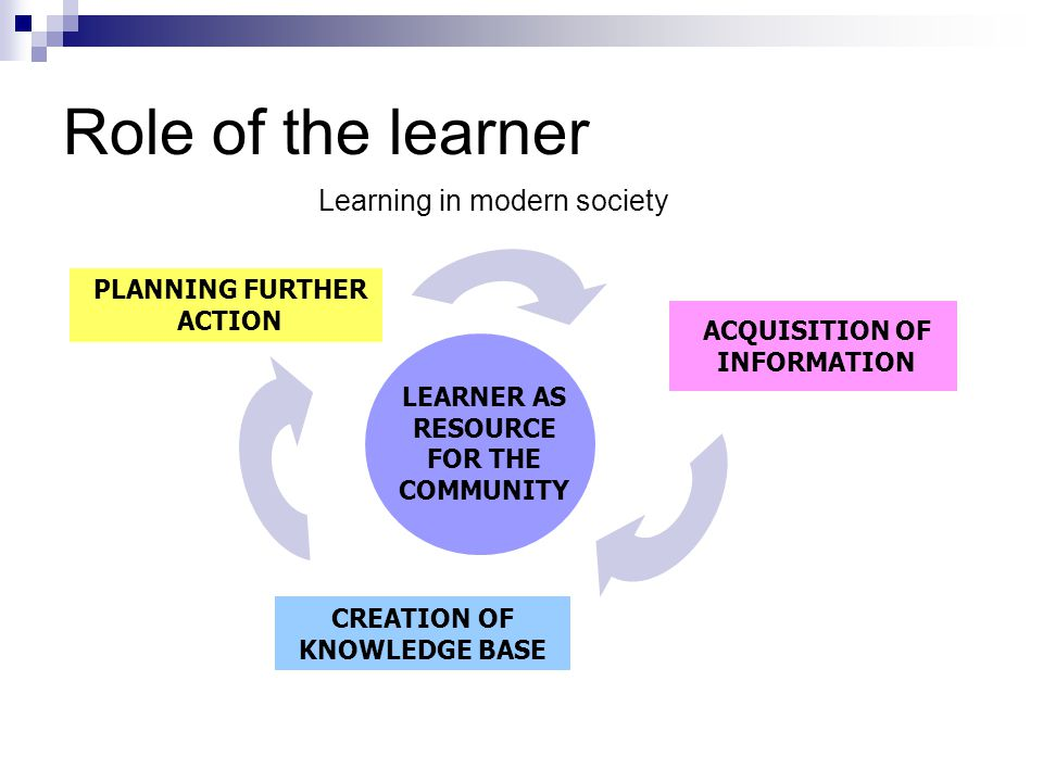Role of the learner LEARNER AS RESOURCE FOR THE COMMUNITY PLANNING FURTHER ACTION ACQUISITION OF INFORMATION CREATION OF KNOWLEDGE BASE Learning in mo
