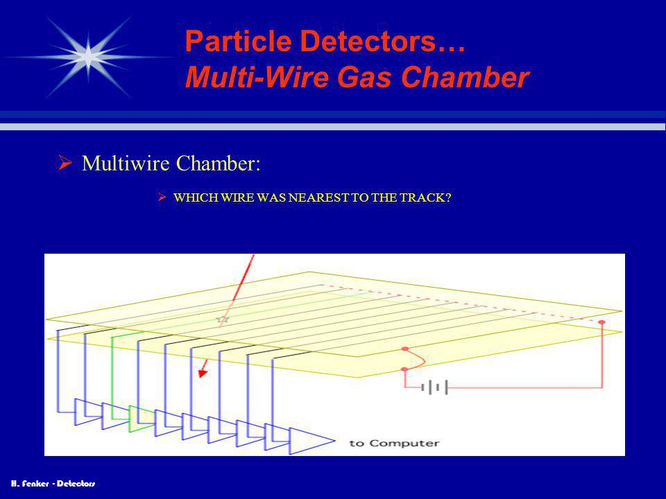 H. Fenker - Detectors Particle Detectors… Multi-Wire Gas Chamber  Multiwire Chamber:  WHICH WIRE WAS NEAREST TO THE TRACK?