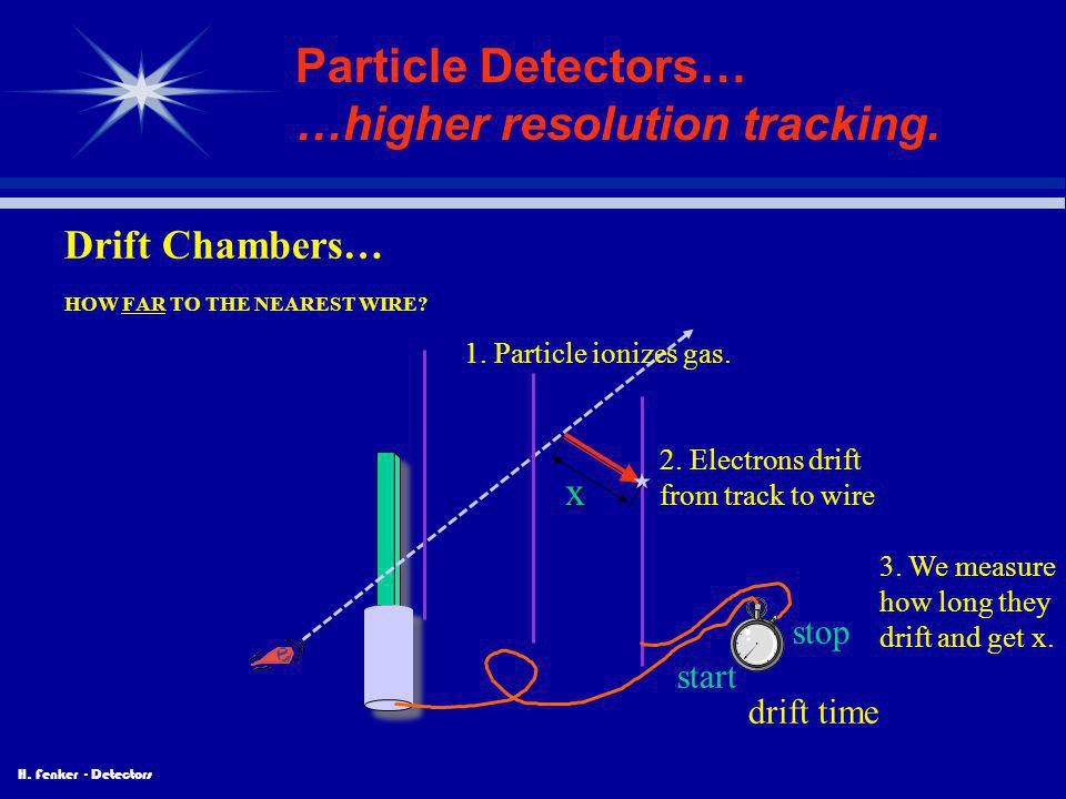 H. Fenker - Detectors Particle Detectors… …higher resolution tracking. Drift Chambers… HOW FAR TO THE NEAREST WIRE? start stop drift time 2. Electrons