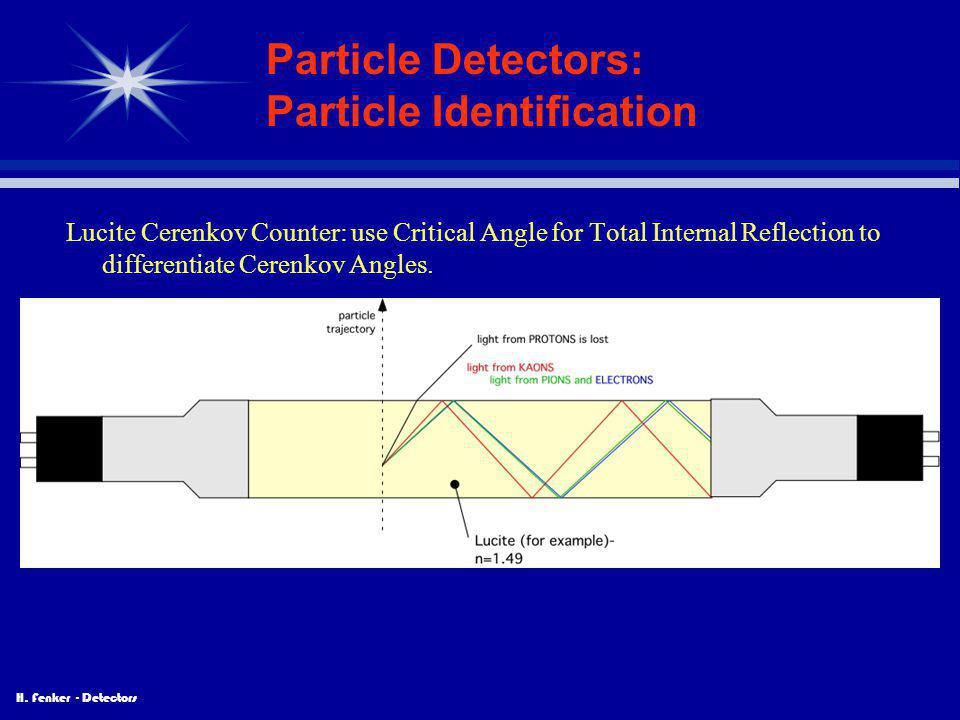 H. Fenker - Detectors Particle Detectors: Particle Identification Lucite Cerenkov Counter: use Critical Angle for Total Internal Reflection to differe