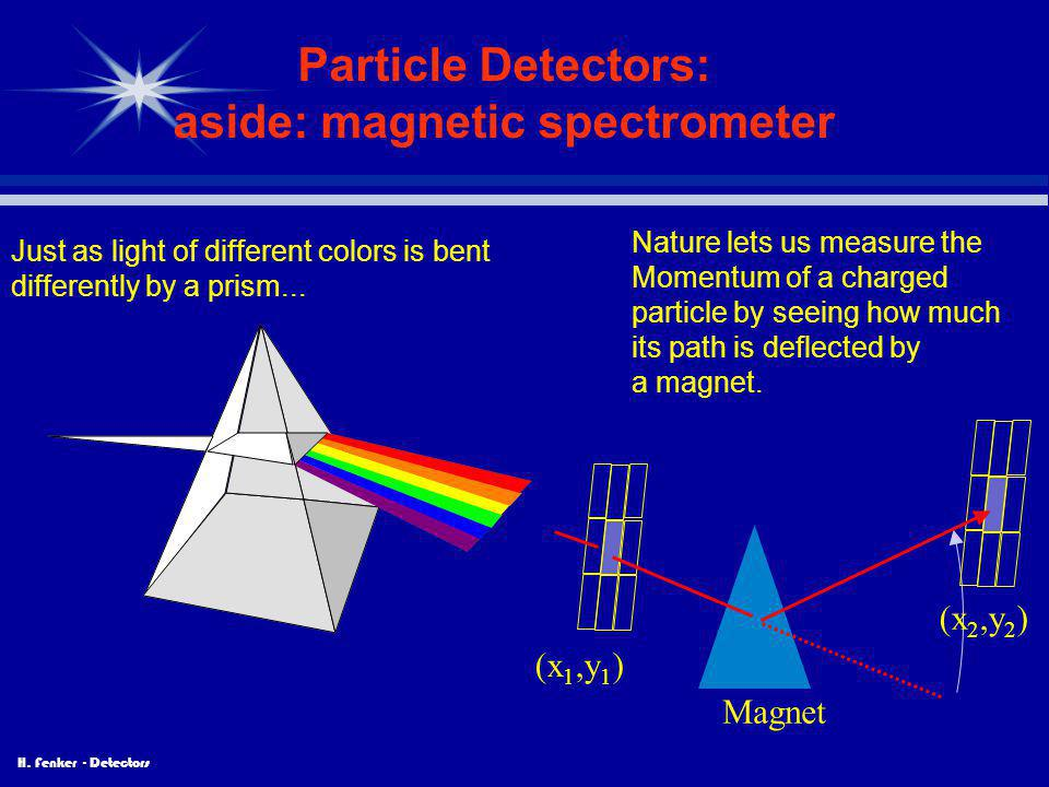 H. Fenker - Detectors Particle Detectors: aside: magnetic spectrometer Just as light of different colors is bent differently by a prism... Nature lets
