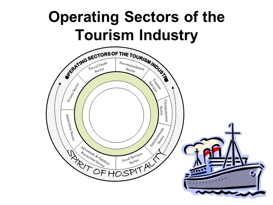 The sectors of tourism industry: 1.Hotels; 2.Food services; 3.Travel services; 4.Transportation; 5.Infrastructure. Overview