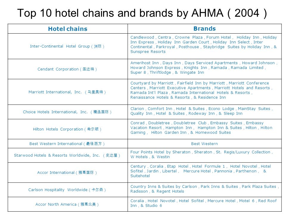 Top 10 hotel chains and brands by AHMA ( 2004 ) Hotel chainsBrands Inter-Continental Hotel Group (洲际) Candlewood , Centra , Crowne Plaza , Forum Hotel , Holiday Inn , Holiday Inn Express , Holiday Inn Garden Court , Holiday Inn Select , Inter Continental , Parkroyal , Posthouse , Staybridge Suites by Holiday Inn , & Sunspree Resorts Cendant Corporation (圣达特) Amerihost Inn , Days Inn , Days Serviced Apartments , Howard Johnson , Howard Johnson Express , Knights Inn , Ramada , Ramada Limited , Super 8 , Thriftlodge , & Wingate Inn Marriott International, Inc.