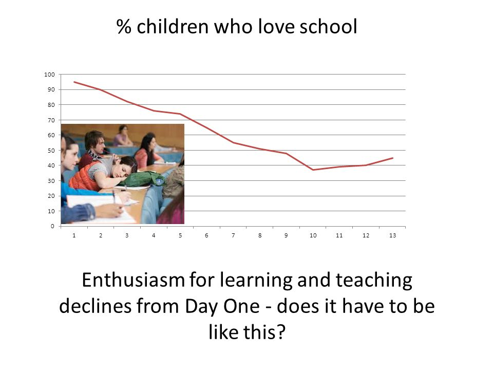 Enthusiasm for learning and teaching declines from Day One - does it have to be like this? % children who love school