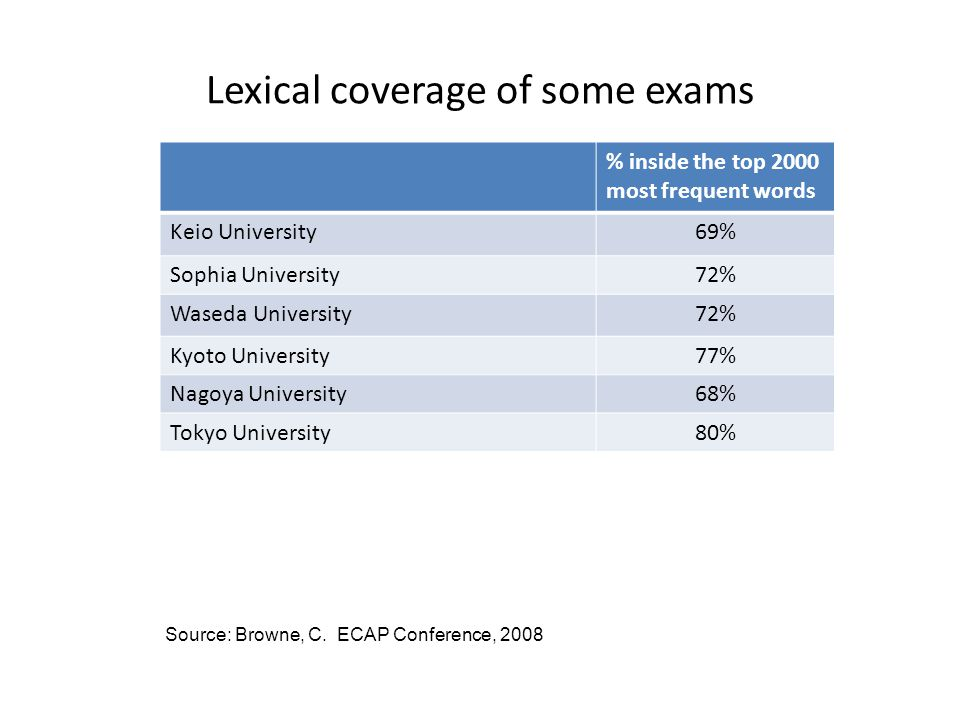 Lexical coverage of some exams % inside the top 2000 most frequent words Keio University69% Sophia University72% Waseda University72% Kyoto University