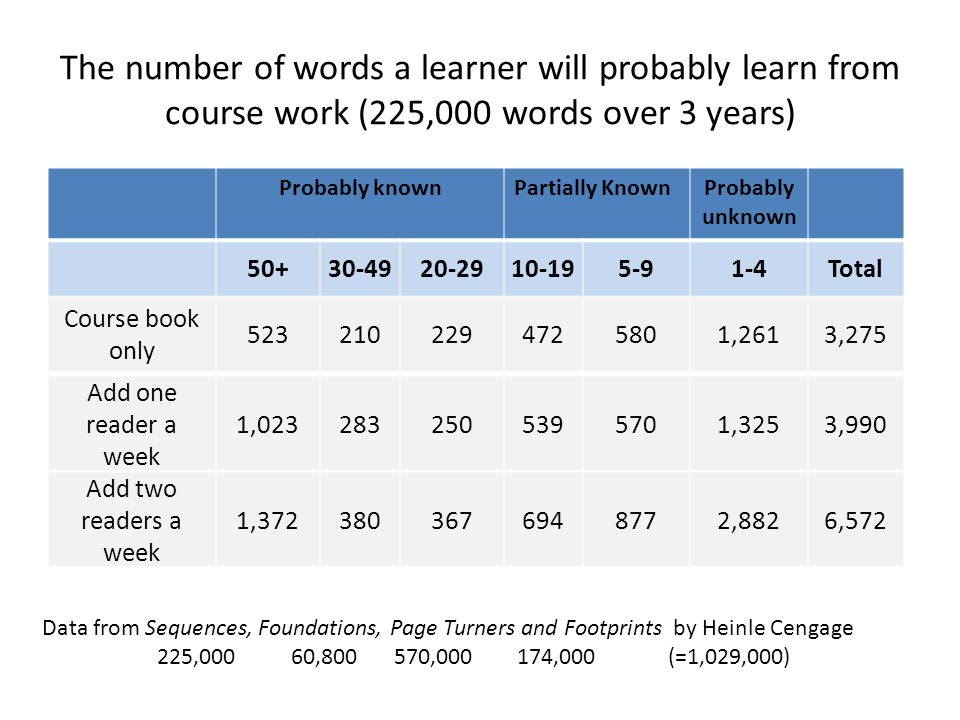 The number of words a learner will probably learn from course work (225,000 words over 3 years) Probably knownPartially KnownProbably unknown 50+30-49