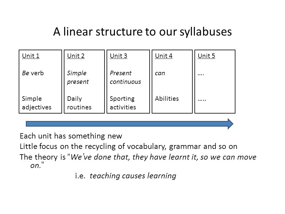 A linear structure to our syllabuses Each unit has something new Little focus on the recycling of vocabulary, grammar and so on The theory is We've done that, they have learnt it, so we can move on. i.e.
