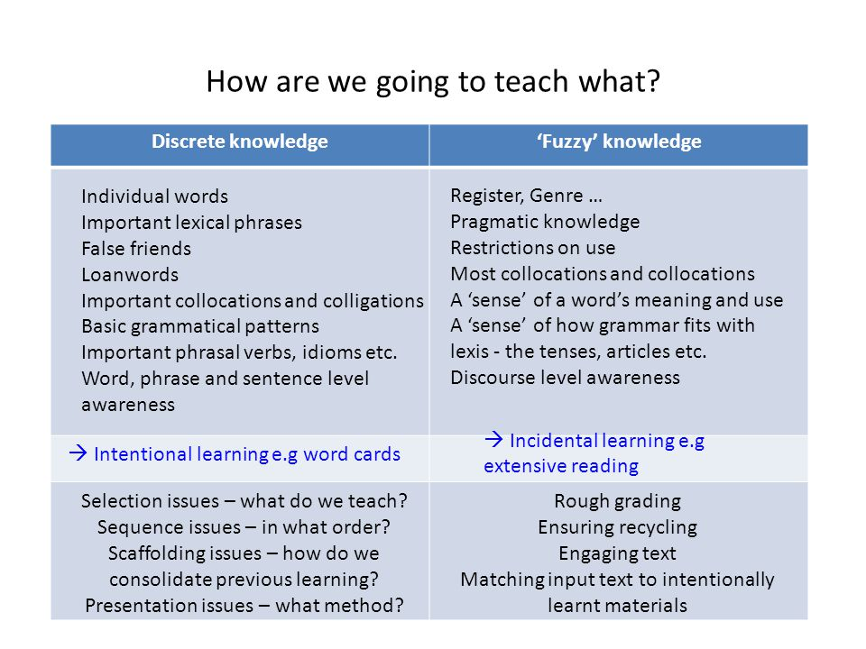 How are we going to teach what? Discrete knowledge'Fuzzy' knowledge  Intentional learning e.g word cards Selection issues – what do we teach? Sequenc