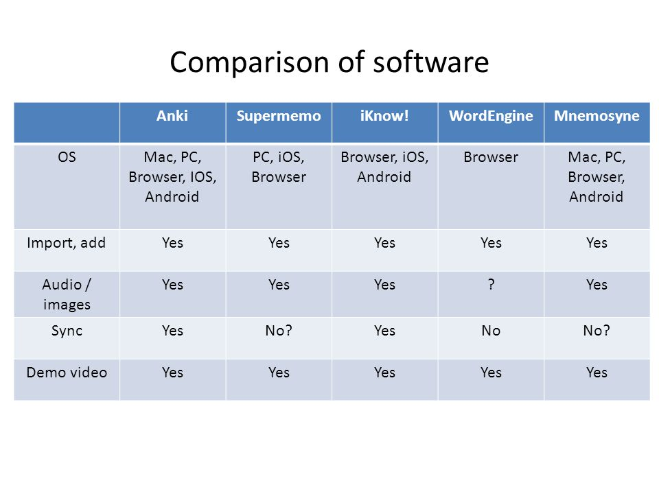 Comparison of software AnkiSupermemoiKnow!WordEngineMnemosyne OSMac, PC, Browser, IOS, Android PC, iOS, Browser Browser, iOS, Android BrowserMac, PC, Browser, Android Import, addYes Audio / images Yes .