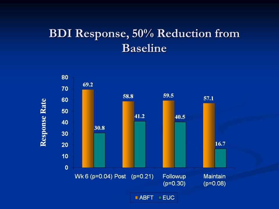 BDI Response, 50% Reduction from Baseline