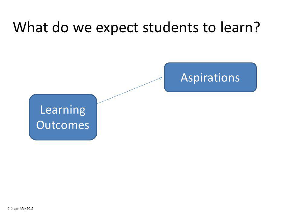 What do we expect students to learn Learning Outcomes Aspirations C. Siegel May 2011