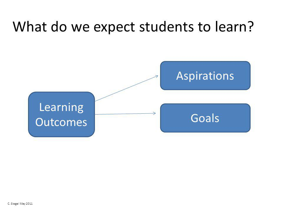 What do we expect students to learn Learning Outcomes Aspirations Goals C. Siegel May 2011