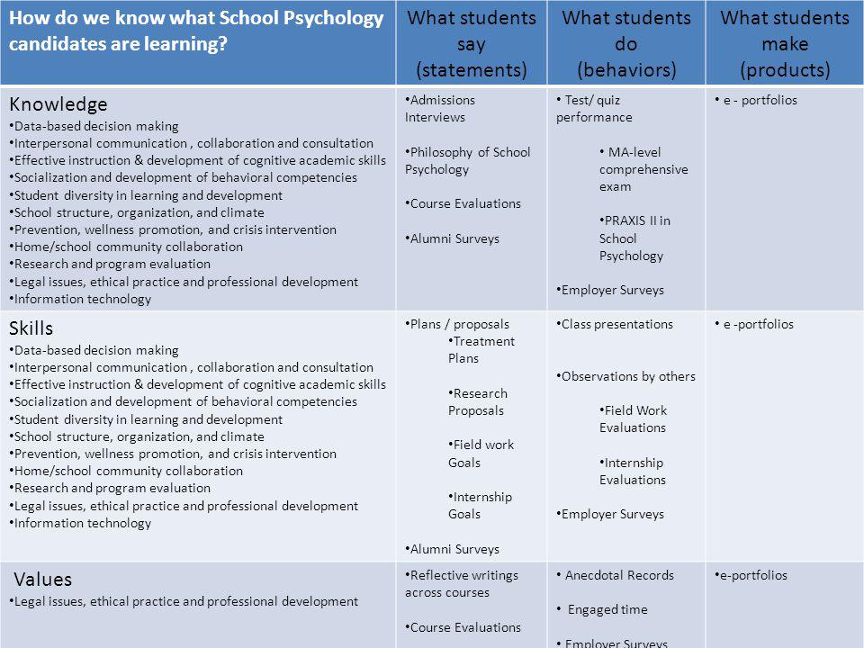 How do we know what School Psychology candidates are learning.