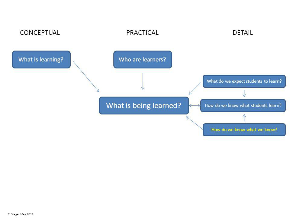 What is being learned. What is learning Who are learners.