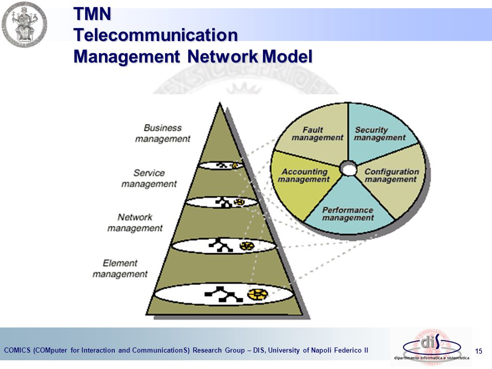 COMICS (COMputer for Interaction and CommunicationS) Research Group – DIS, University of Napoli Federico II 15 TMN Telecommunication Management Network Model