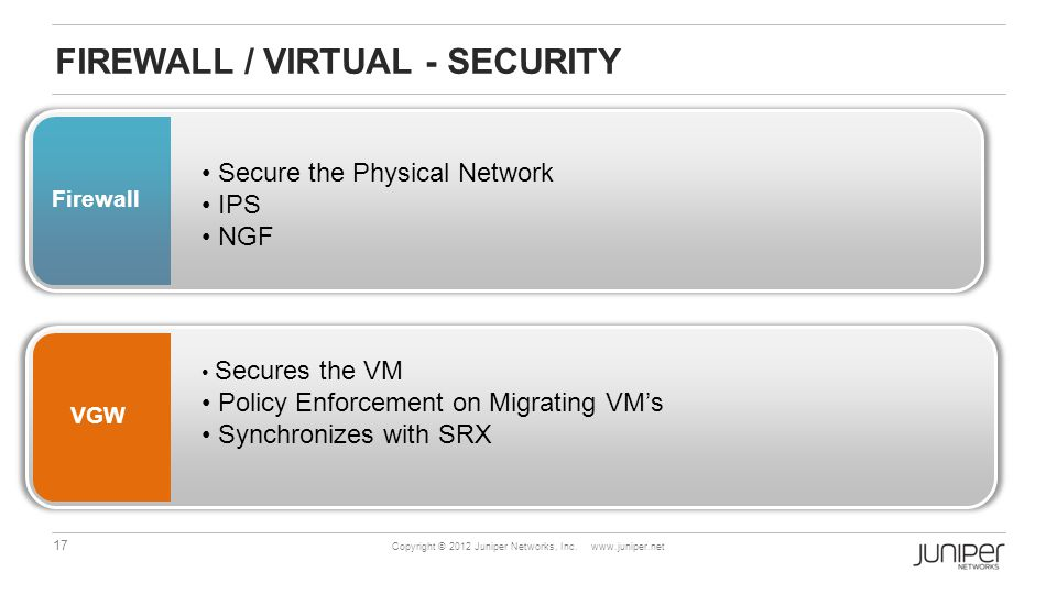 17 Copyright © 2012 Juniper Networks, Inc. www.juniper.net FIREWALL / VIRTUAL - SECURITY Firewall Secure the Physical Network IPS NGF VGW Secures the