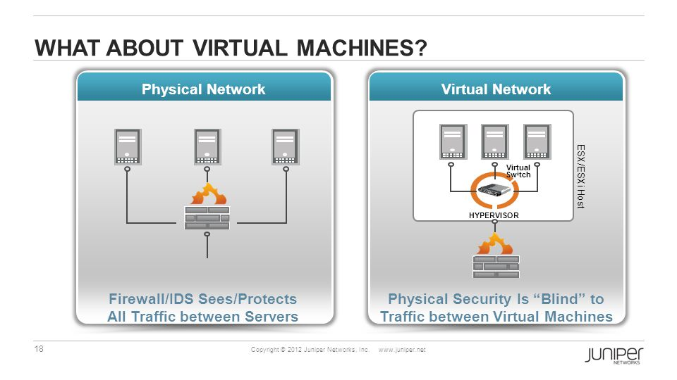 18 Copyright © 2012 Juniper Networks, Inc. www.juniper.net WHAT ABOUT VIRTUAL MACHINES.