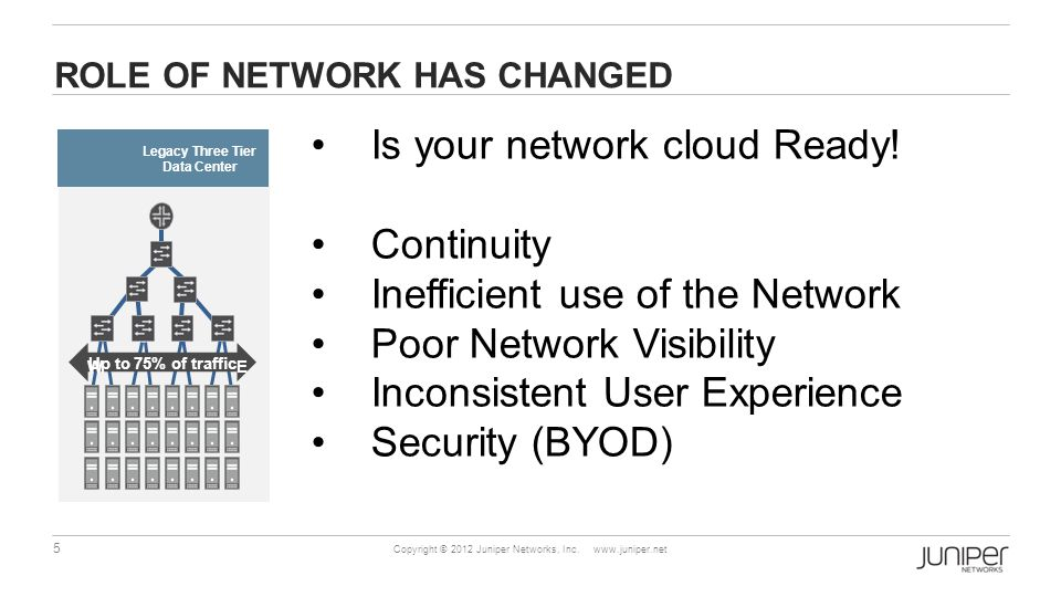 5 Copyright © 2012 Juniper Networks, Inc. www.juniper.net ROLE OF NETWORK HAS CHANGED Is your network cloud Ready! Continuity Inefficient use of the N