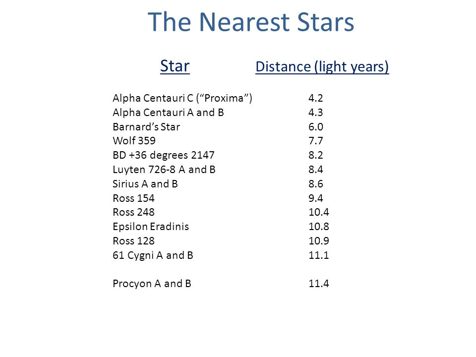 The Nearest Stars Star Distance (light years) Alpha Centauri C ( Proxima ) 4.2 Alpha Centauri A and B 4.3 Barnard's Star 6.0 Wolf 359 7.7 BD +36 degrees 2147 8.2 Luyten 726-8 A and B 8.4 Sirius A and B 8.6 Ross 154 9.4 Ross 248 10.4 Epsilon Eradinis 10.8 Ross 128 10.9 61 Cygni A and B 11.1 Procyon A and B 11.4