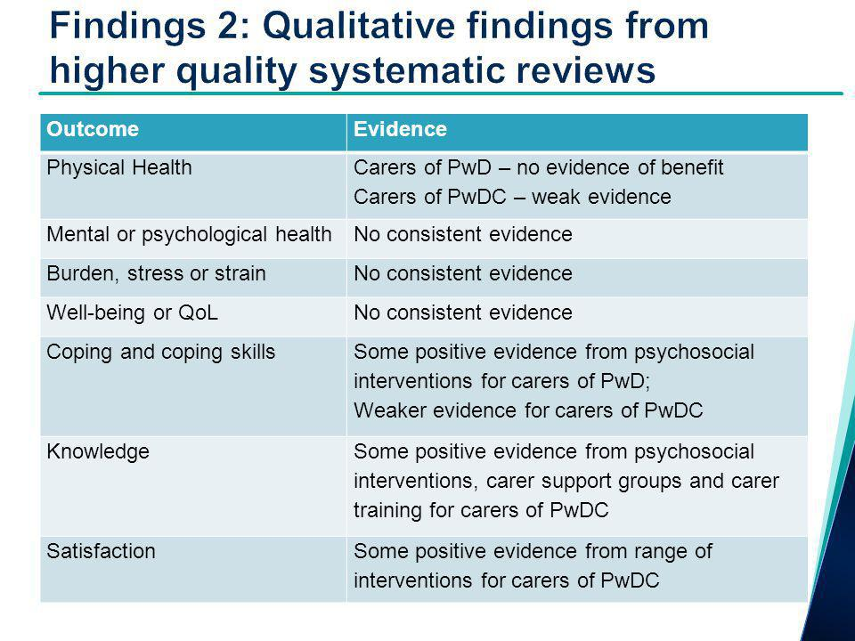 OutcomeEvidence Physical Health Carers of PwD – no evidence of benefit Carers of PwDC – weak evidence Mental or psychological healthNo consistent evidence Burden, stress or strainNo consistent evidence Well-being or QoLNo consistent evidence Coping and coping skills Some positive evidence from psychosocial interventions for carers of PwD; Weaker evidence for carers of PwDC Knowledge Some positive evidence from psychosocial interventions, carer support groups and carer training for carers of PwDC SatisfactionSome positive evidence from range of interventions for carers of PwDC