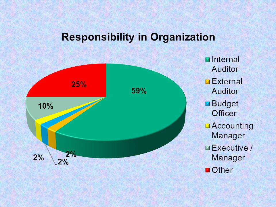 Question Do departments need to post their FISMA report to the transparency website?