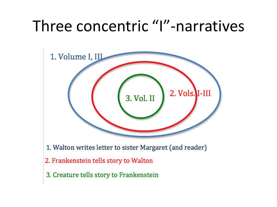 Three concentric I -narratives