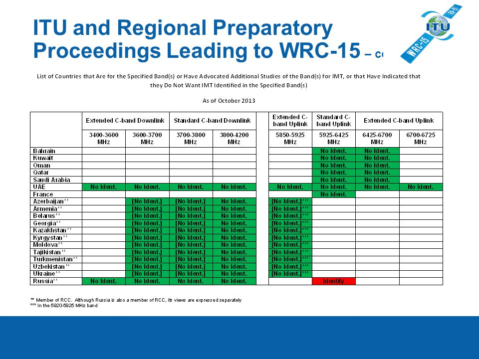 ITU and Regional Preparatory Proceedings Leading to WRC-15 – cont.