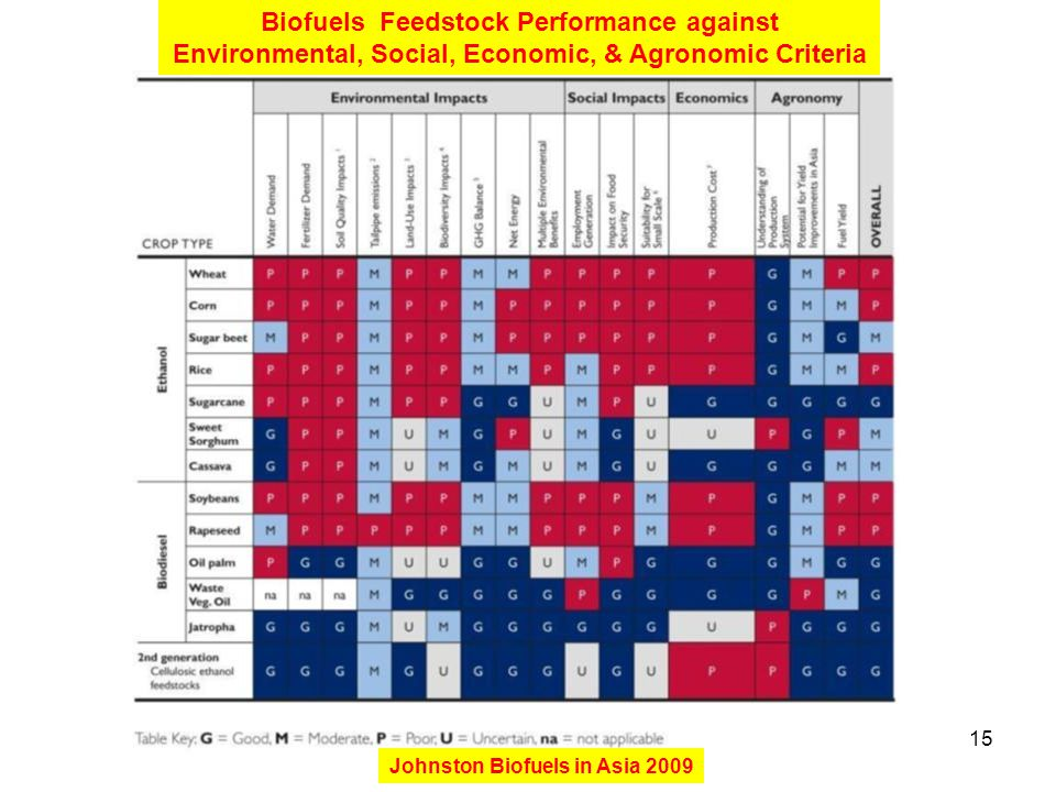15 Biofuels Feedstock Performance against Environmental, Social, Economic, & Agronomic Criteria Johnston Biofuels in Asia 2009
