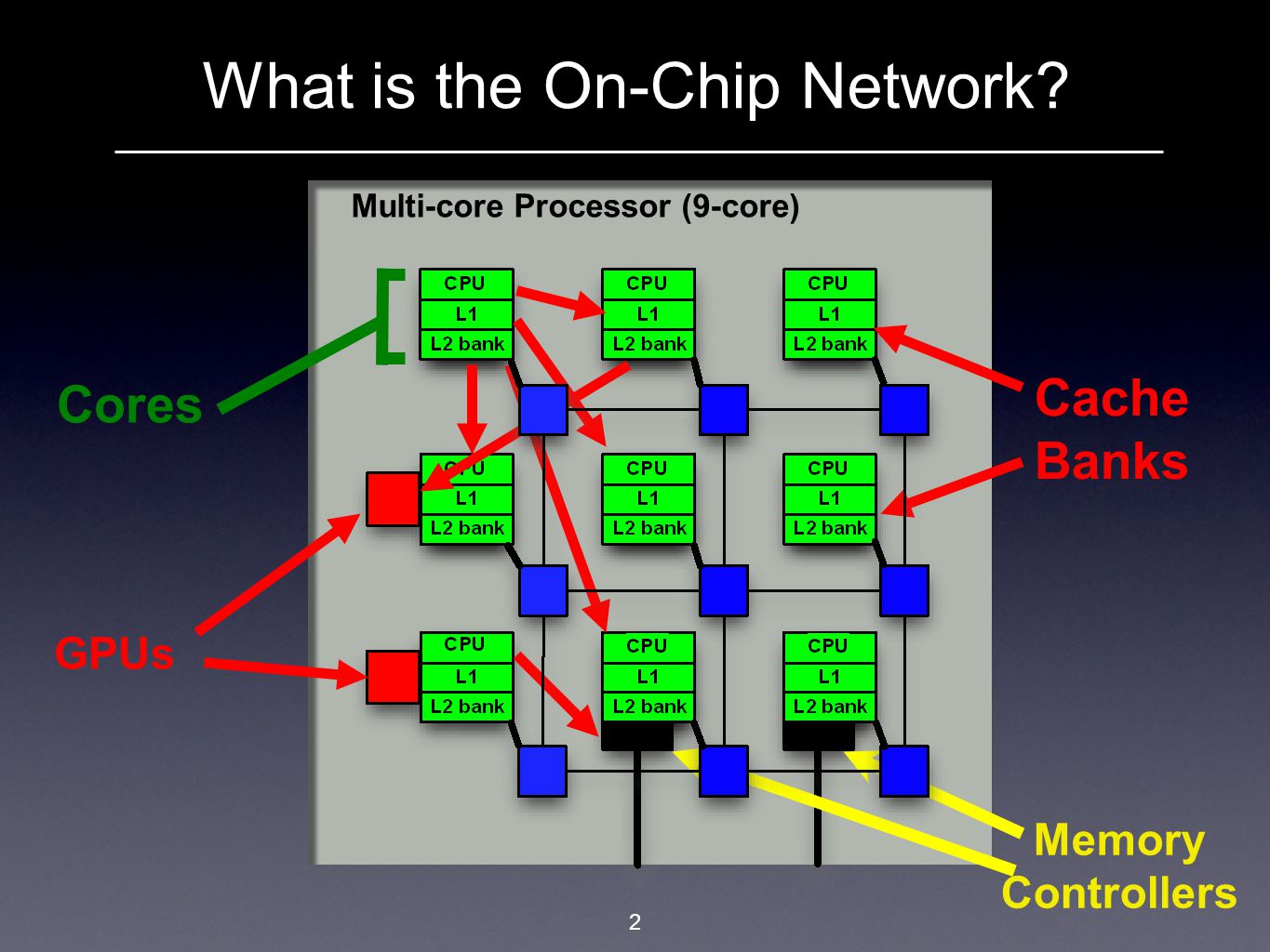 What is the On-Chip Network? 3 Multi-core Processor (9-core) Router Network Links S D