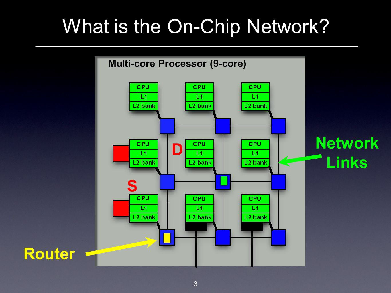 Networking Challenges 4 On-Chip Network Familiar discussion in the architecture community, e.g.:  How to reduce congestion  How to scale the network  Choosing an effective topology  Routing and buffer size All historical problems in our field…