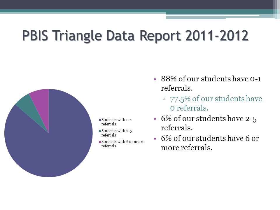 PBIS Triangle Data Report 2011-2012 88% of our students have 0-1 referrals. ▫77.5% of our students have 0 referrals. 6% of our students have 2-5 refer