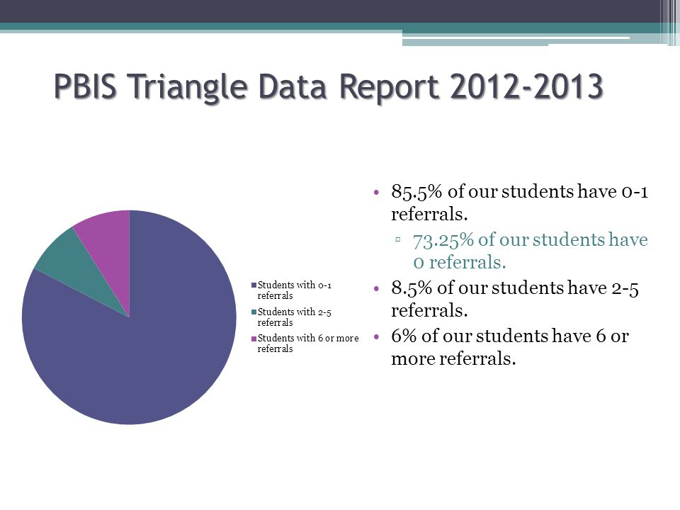 PBIS Triangle Data Report 2012-2013 85.5% of our students have 0-1 referrals.
