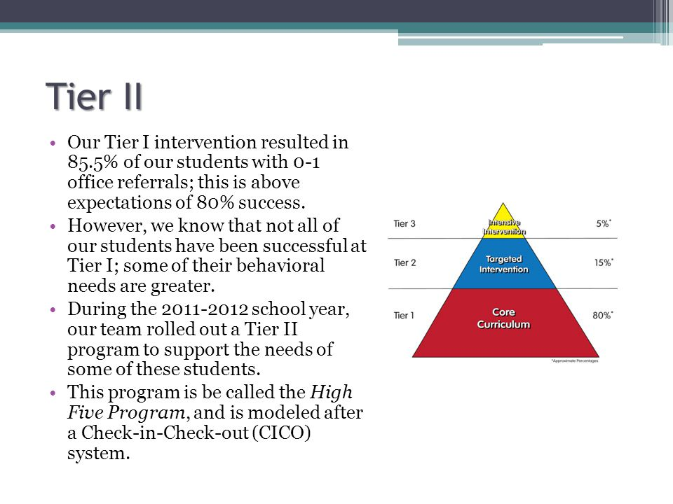 Tier II Our Tier I intervention resulted in 85.5% of our students with 0-1 office referrals; this is above expectations of 80% success.