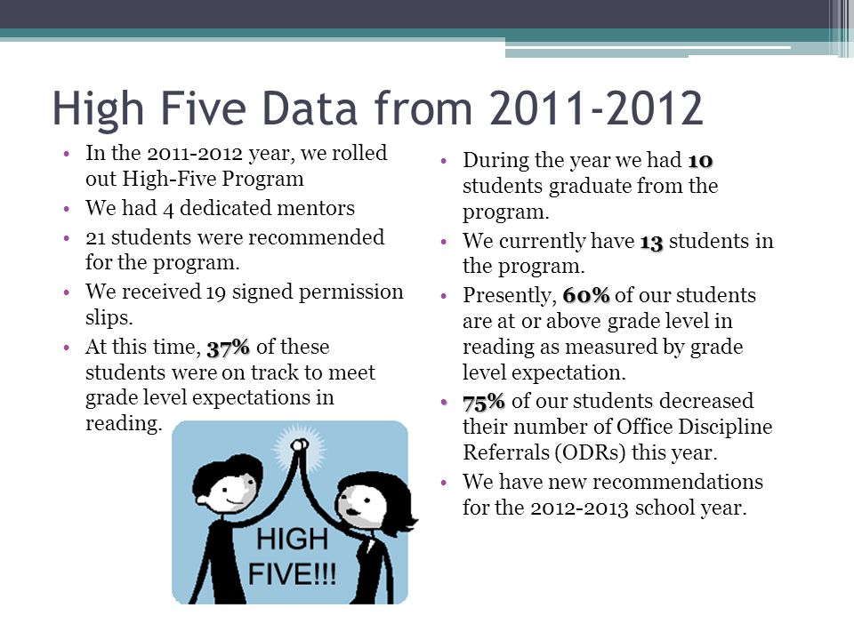 High Five Data from 2011-2012 In the 2011-2012 year, we rolled out High-Five Program We had 4 dedicated mentors 21 students were recommended for the program.