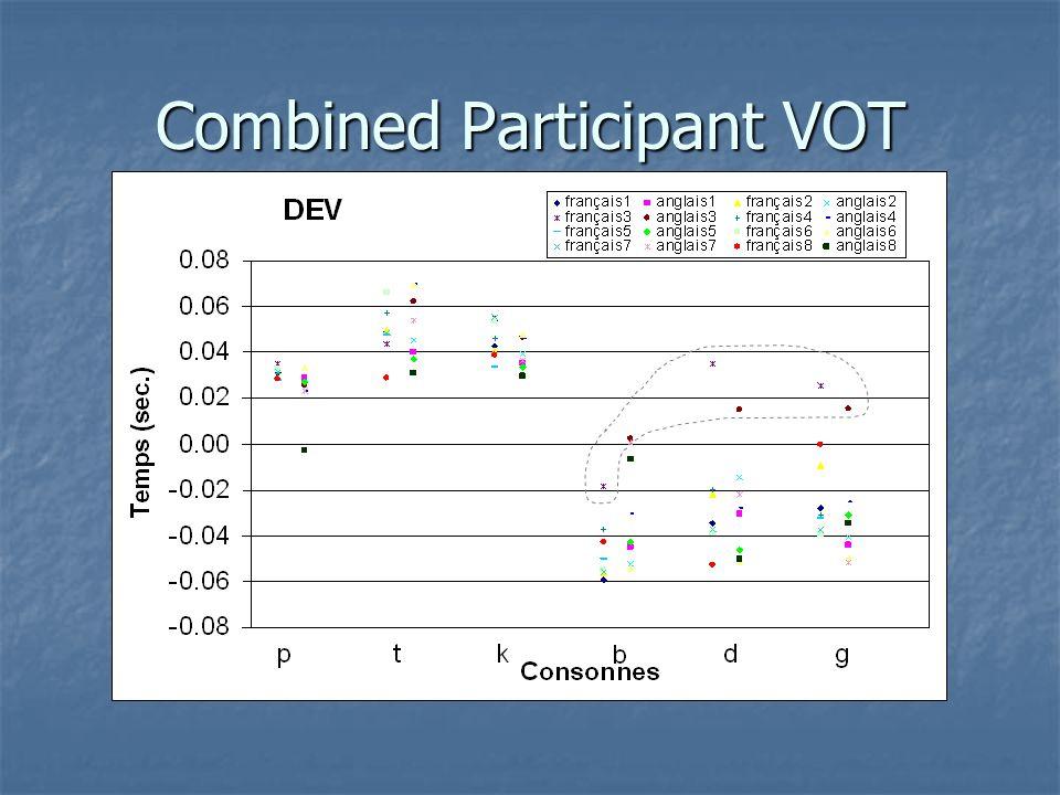 Combined Participant VOT