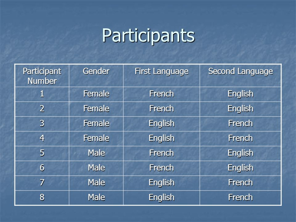 Participants Participant Number Gender First Language Second Language 1FemaleFrenchEnglish 2FemaleFrenchEnglish 3FemaleEnglishFrench 4FemaleEnglishFre