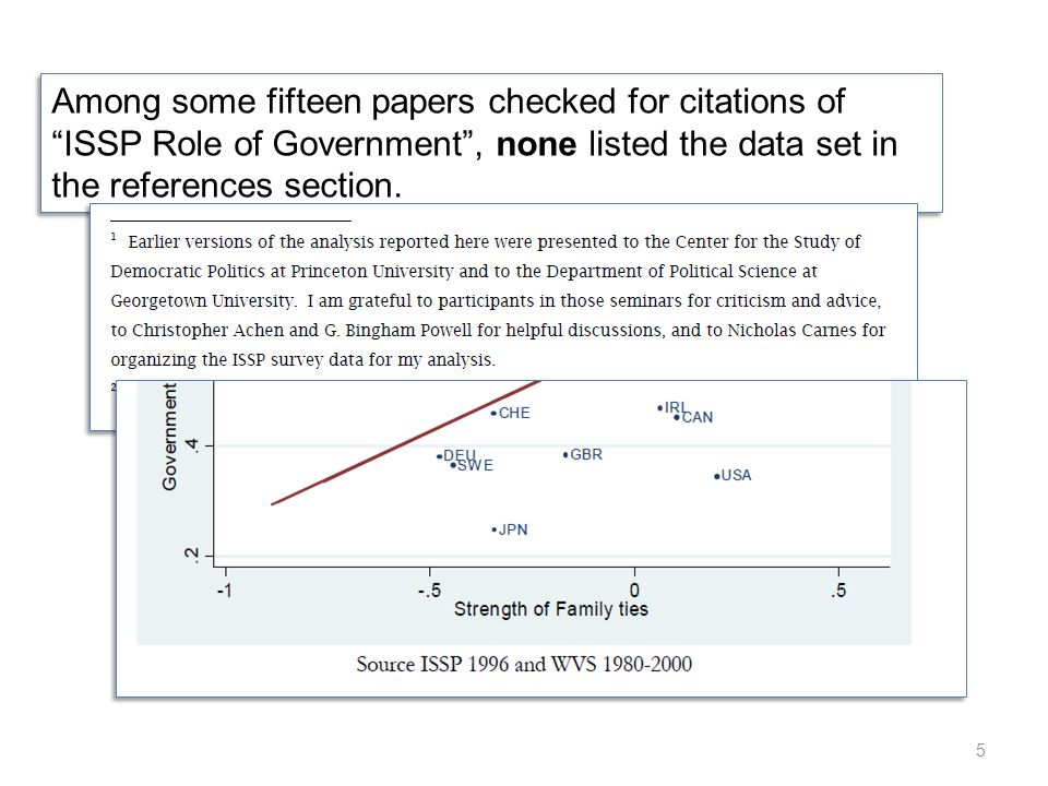 Citing Data Data sets are not books – therefore, messy citations are problematic: Data sets do not have simple titles …but complex metadata needed for proper interpretation.