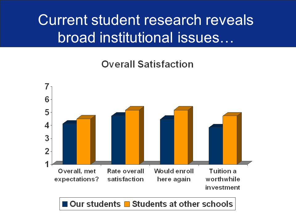 Current student research reveals broad institutional issues…