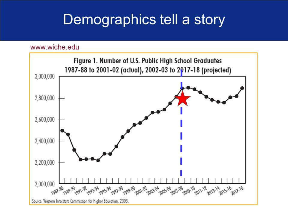 Demographics tell a story www.wiche.edu