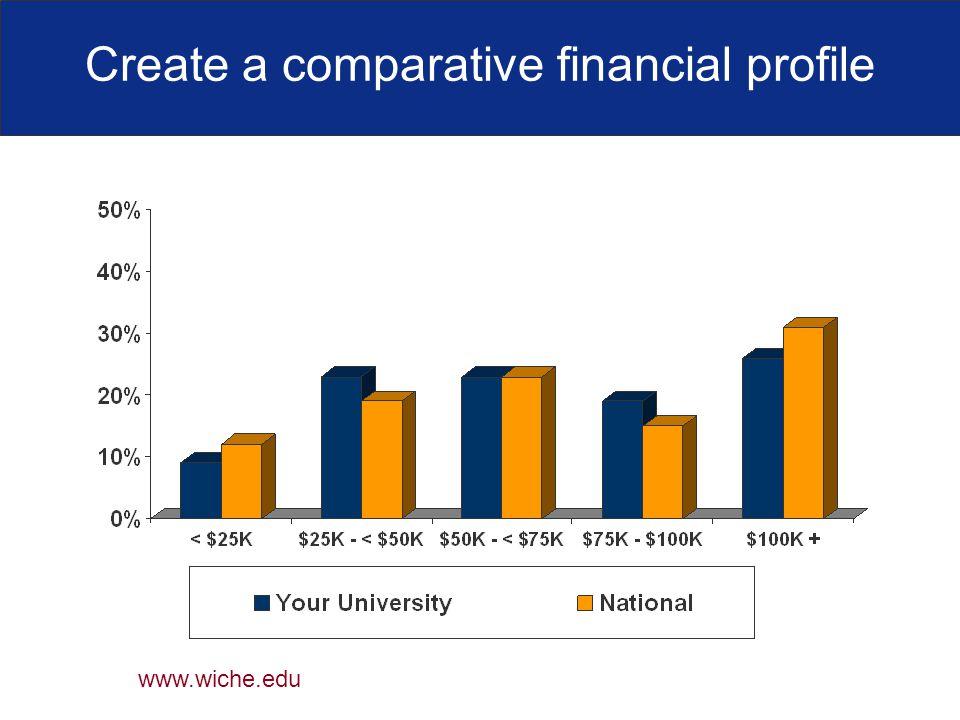 Create a comparative financial profile www.wiche.edu