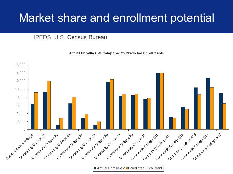 Market share and enrollment potential IPEDS, U.S. Census Bureau