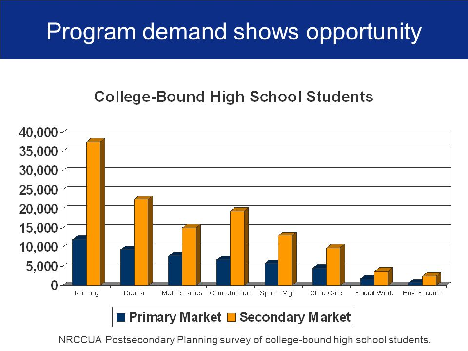 Program demand shows opportunity NRCCUA Postsecondary Planning survey of college-bound high school students.